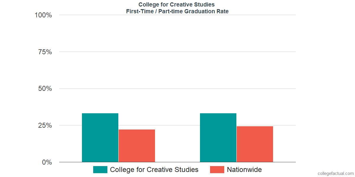 Graduation rates for first-time / part-time students at College for Creative Studies