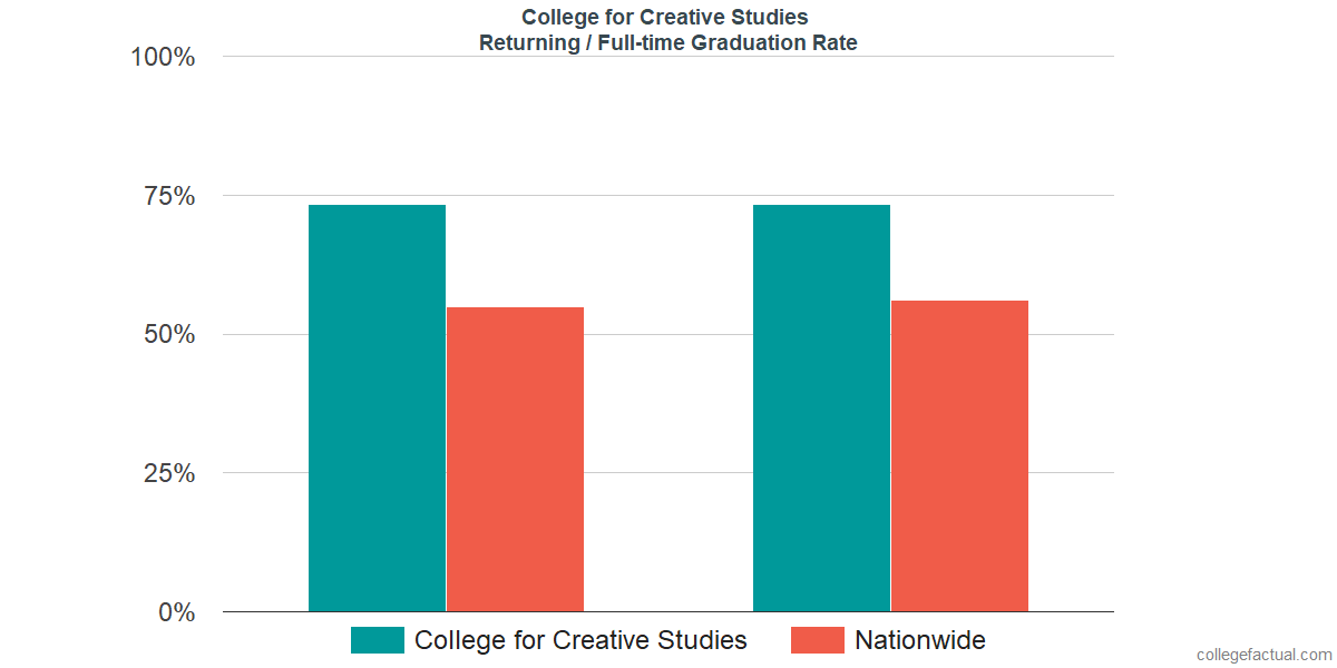 Graduation rates for returning / full-time students at College for Creative Studies