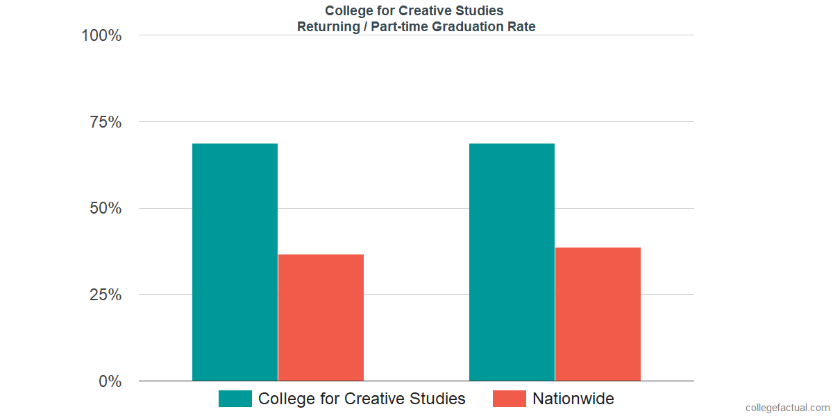 Graduation rates for returning / part-time students at College for Creative Studies