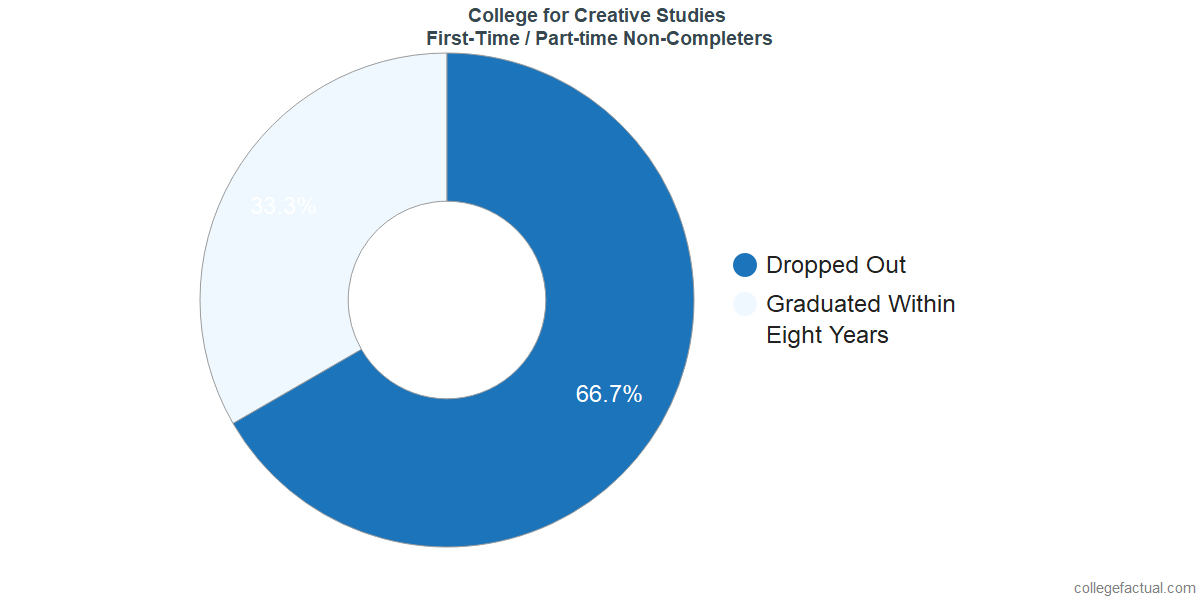 Non-completion rates for first-time / part-time students at College for Creative Studies