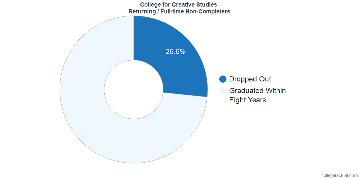 Non-completion rates for returning / full-time students at College for Creative Studies