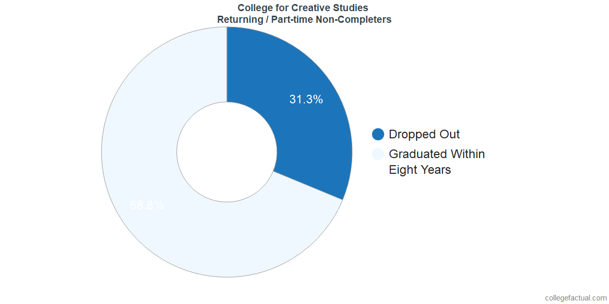 Non-completion rates for returning / part-time students at College for Creative Studies