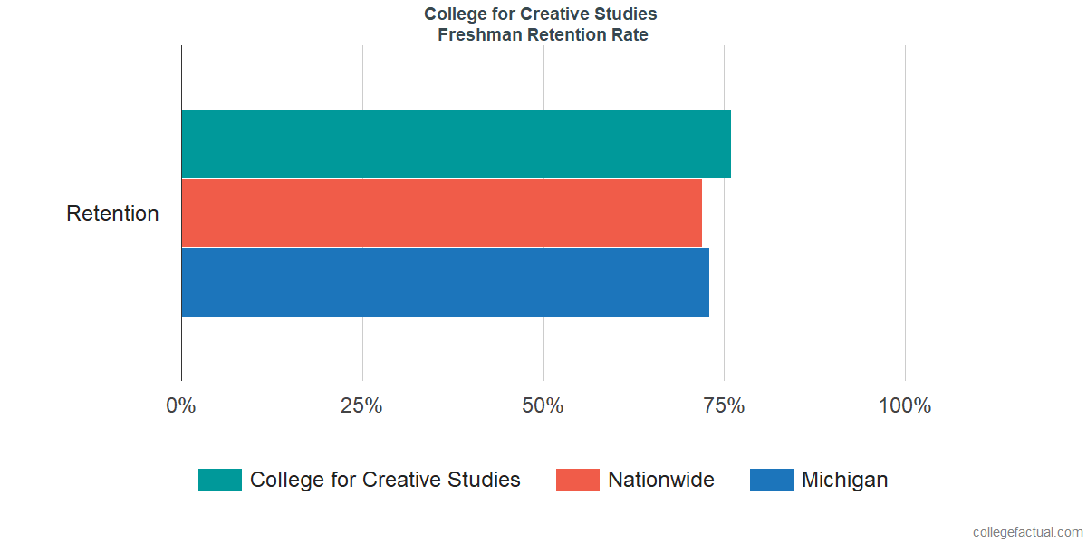 Freshman Retention Rate at College for Creative Studies