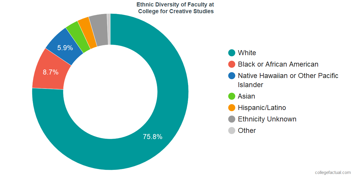 Ethnic Diversity of Faculty at College for Creative Studies