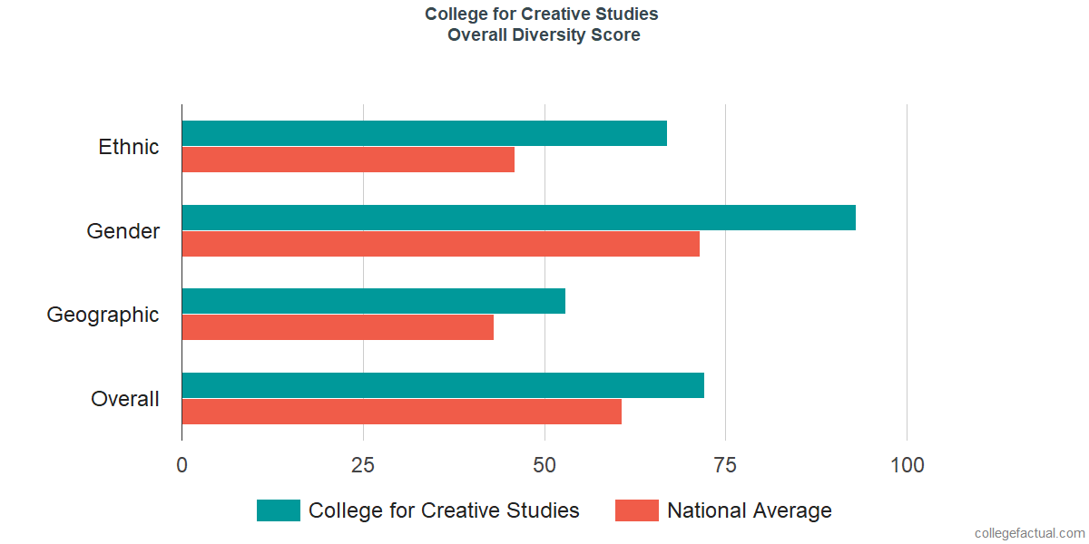 Overall Diversity at College for Creative Studies