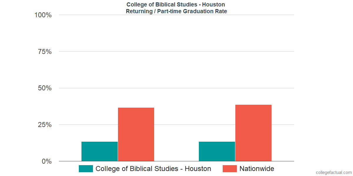 Graduation rates for returning / part-time students at College of Biblical Studies - Houston