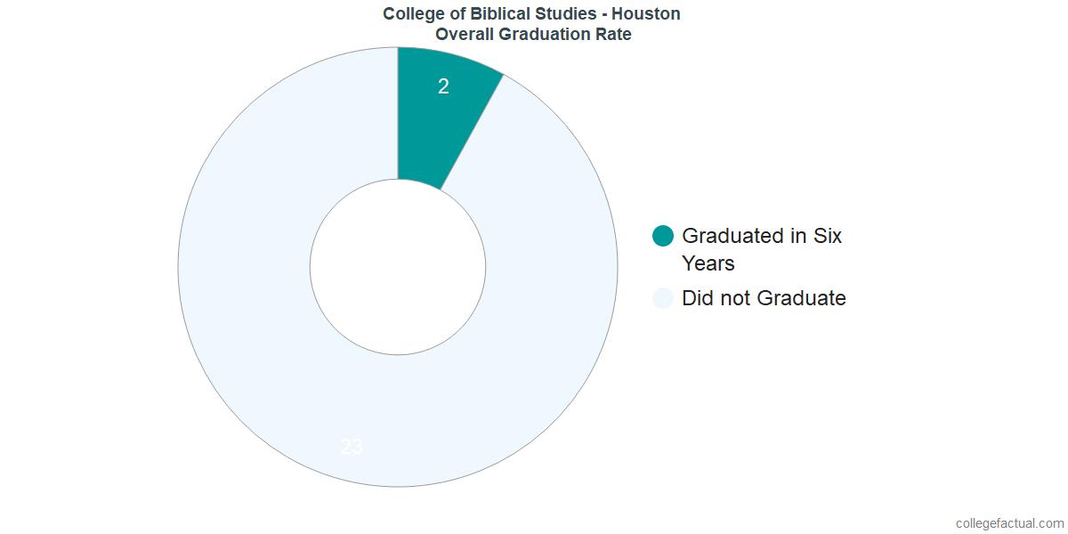 Undergraduate Graduation Rate at College of Biblical Studies - Houston