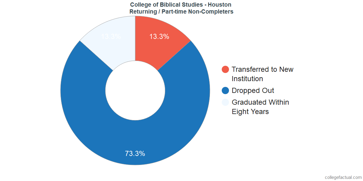 Non-completion rates for returning / part-time students at College of Biblical Studies - Houston
