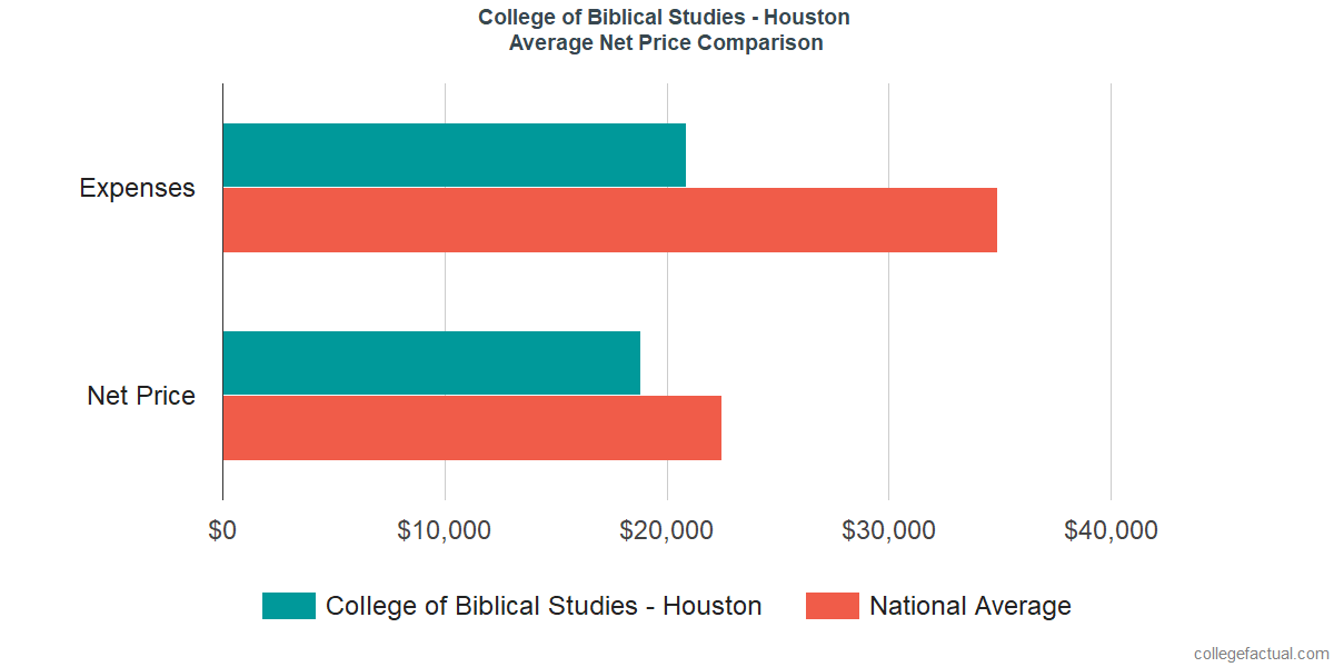 Net Price Comparisons at College of Biblical Studies - Houston
