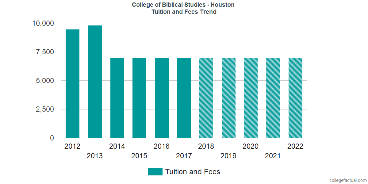 Tuition and Fees Trends at College of Biblical Studies - Houston