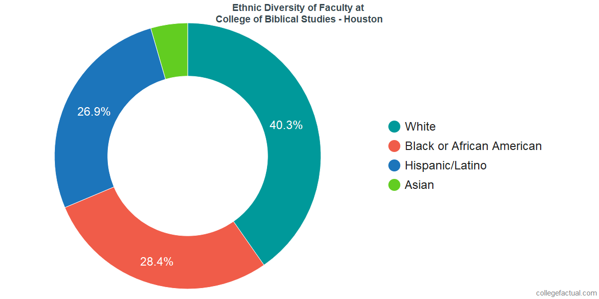Ethnic Diversity of Faculty at College of Biblical Studies - Houston