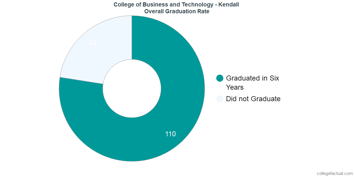 Undergraduate Graduation Rate at College of Business and Technology - Kendall