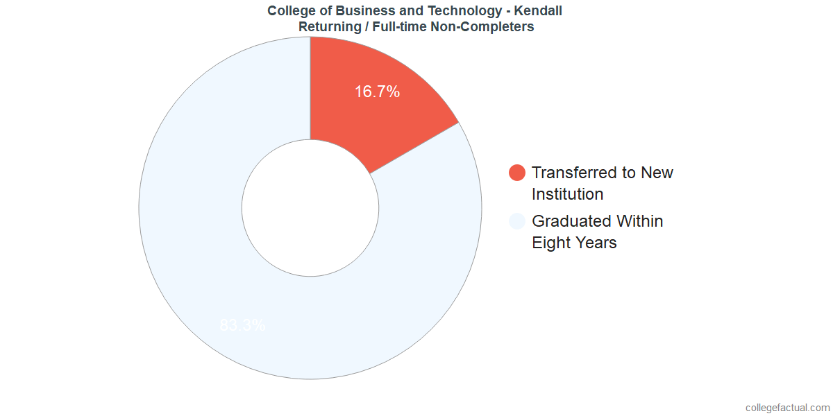 Non-completion rates for returning / full-time students at College of Business and Technology - Kendall