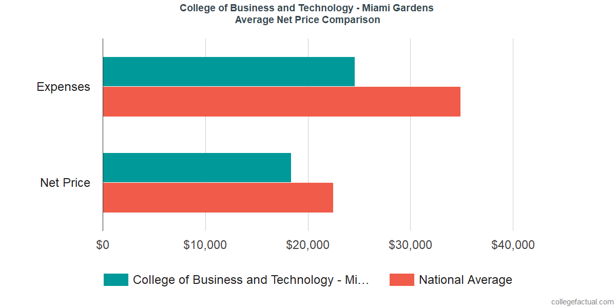 Net Price Comparisons at College of Business and Technology - Miami Gardens