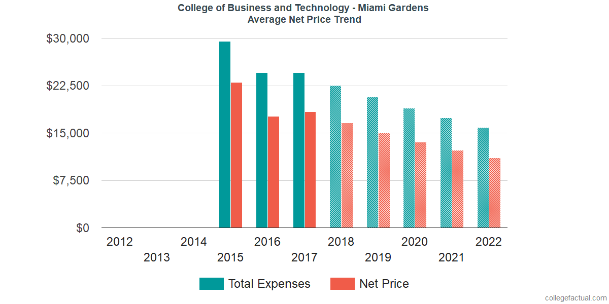 Average Net Price at College of Business and Technology - Miami Gardens