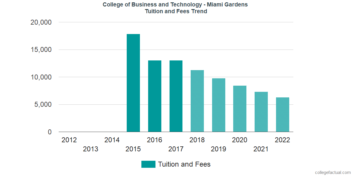 Tuition and Fees Trends at College of Business and Technology - Miami Gardens