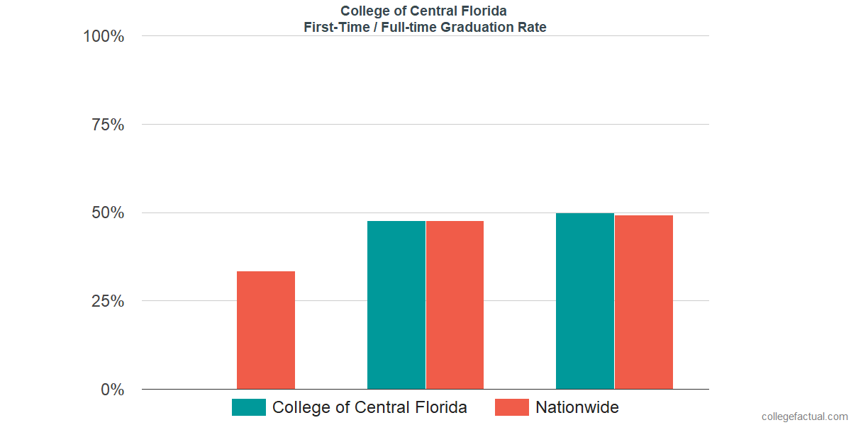 Graduation rates for first-time / full-time students at College of Central Florida