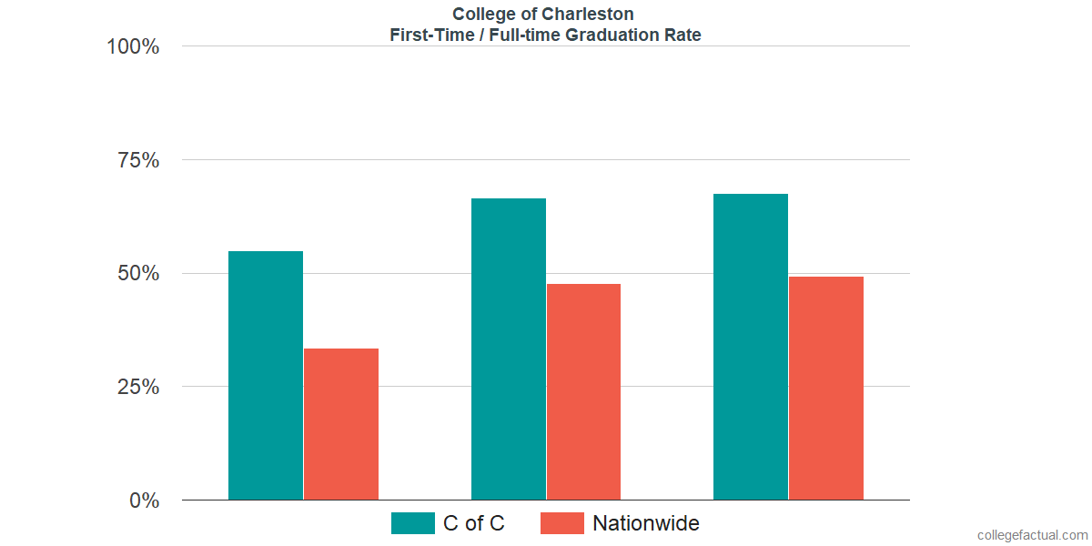 Graduation rates for first-time / full-time students at College of Charleston