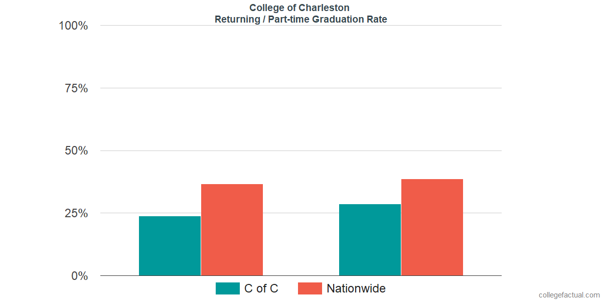 Graduation rates for returning / part-time students at College of Charleston