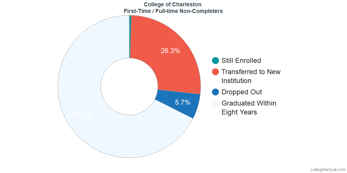 Non-completion rates for first-time / full-time students at College of Charleston