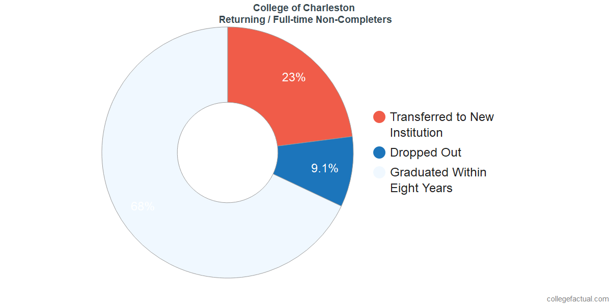 Non-completion rates for returning / full-time students at College of Charleston