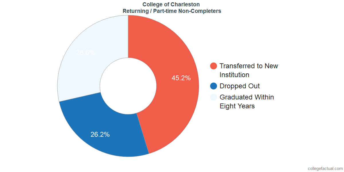 Non-completion rates for returning / part-time students at College of Charleston