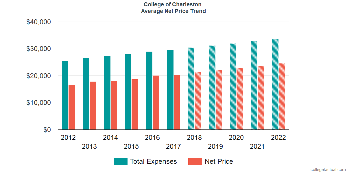 Average Net Price at College of Charleston