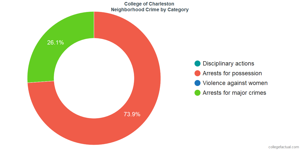 Charleston Neighborhood Crime and Safety Incidents at College of Charleston by Category