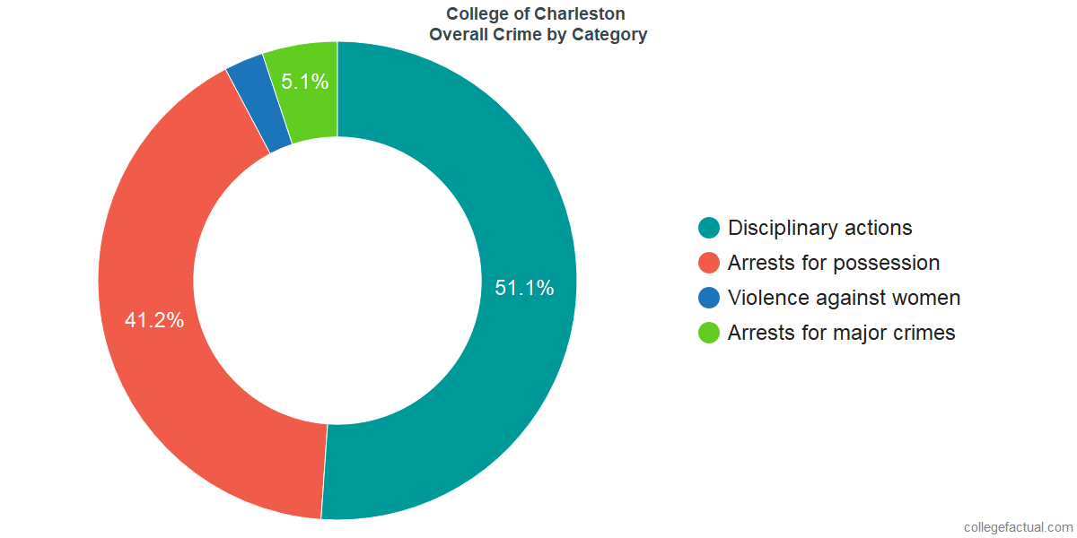 Overall Crime and Safety Incidents at College of Charleston by Category