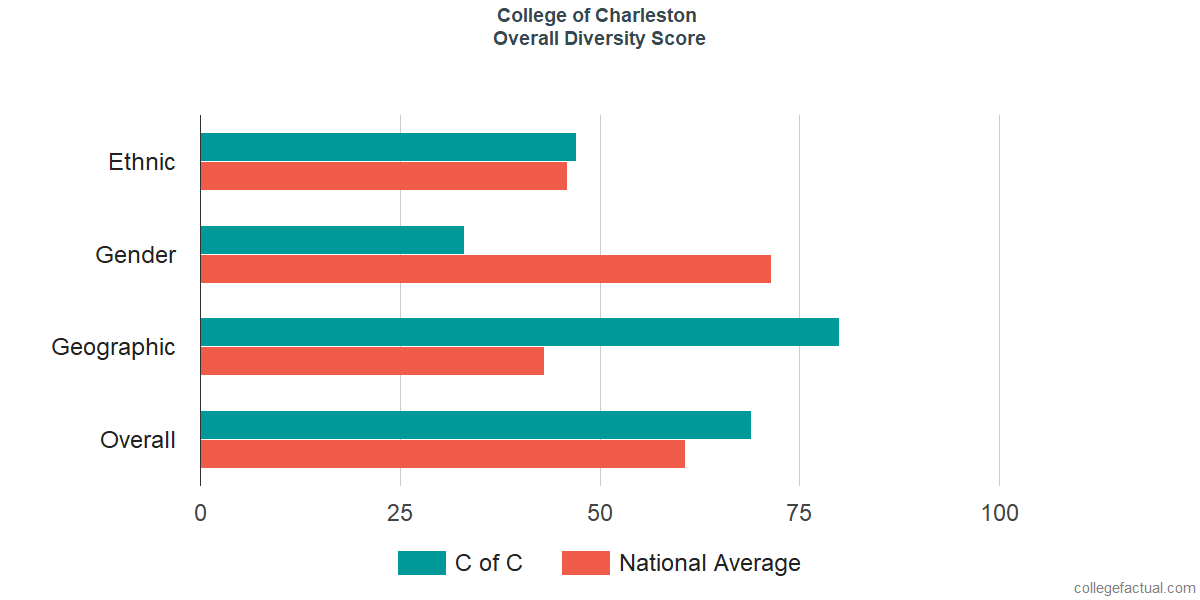 Overall Diversity at College of Charleston