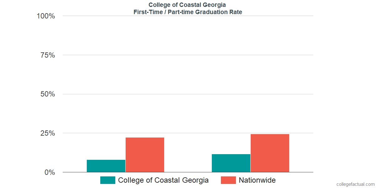 Graduation rates for first-time / part-time students at College of Coastal Georgia