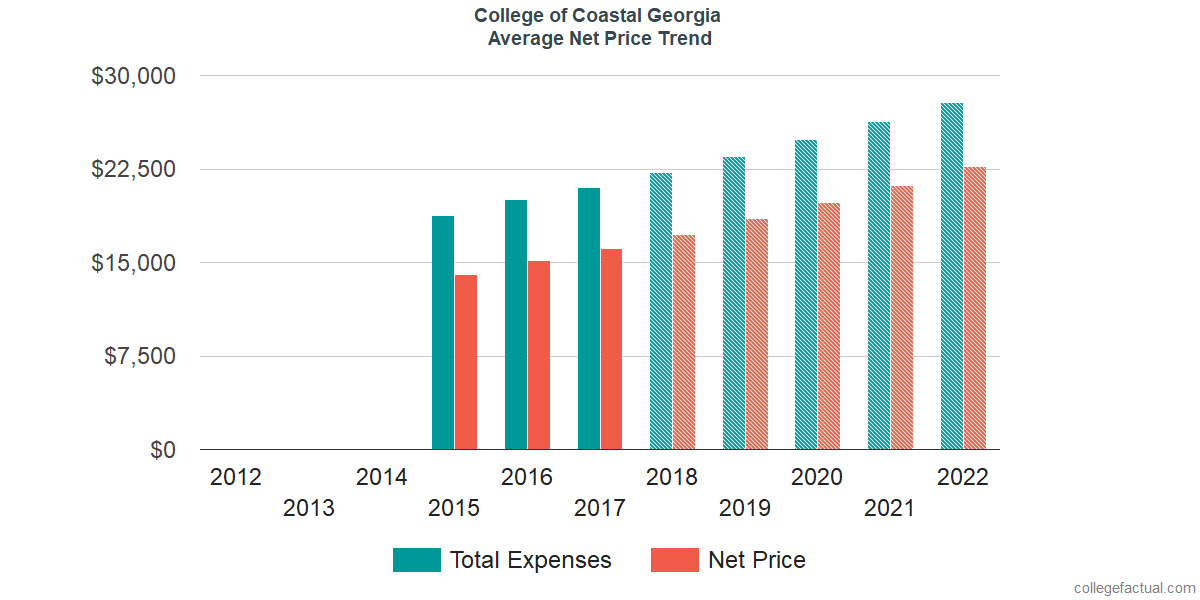 Average Net Price at College of Coastal Georgia