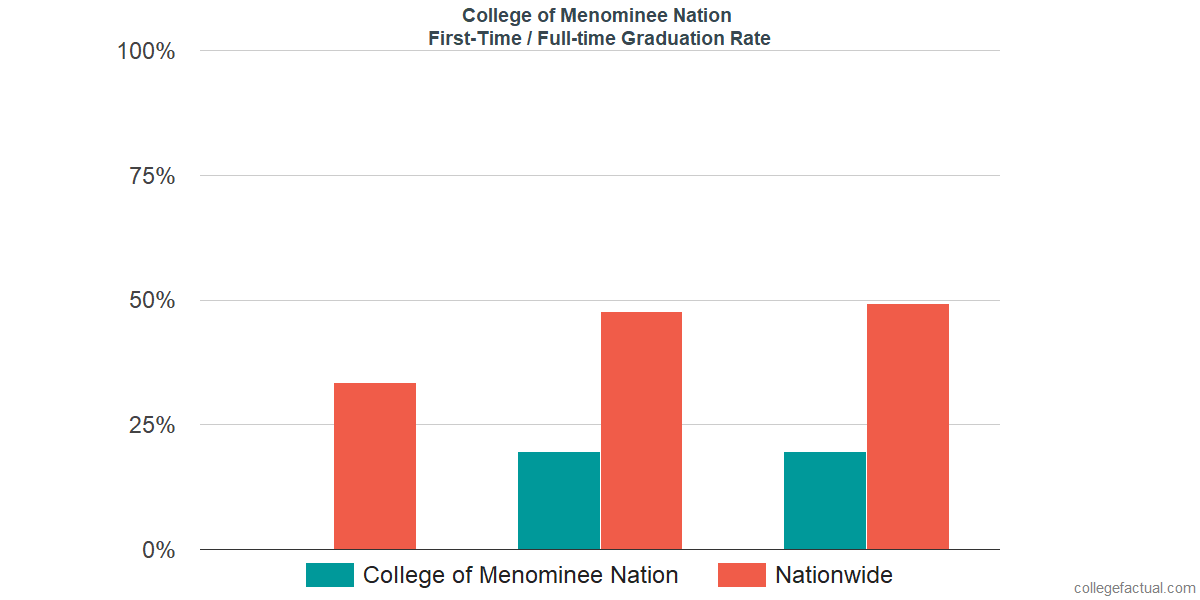 Graduation rates for first-time / full-time students at College of Menominee Nation