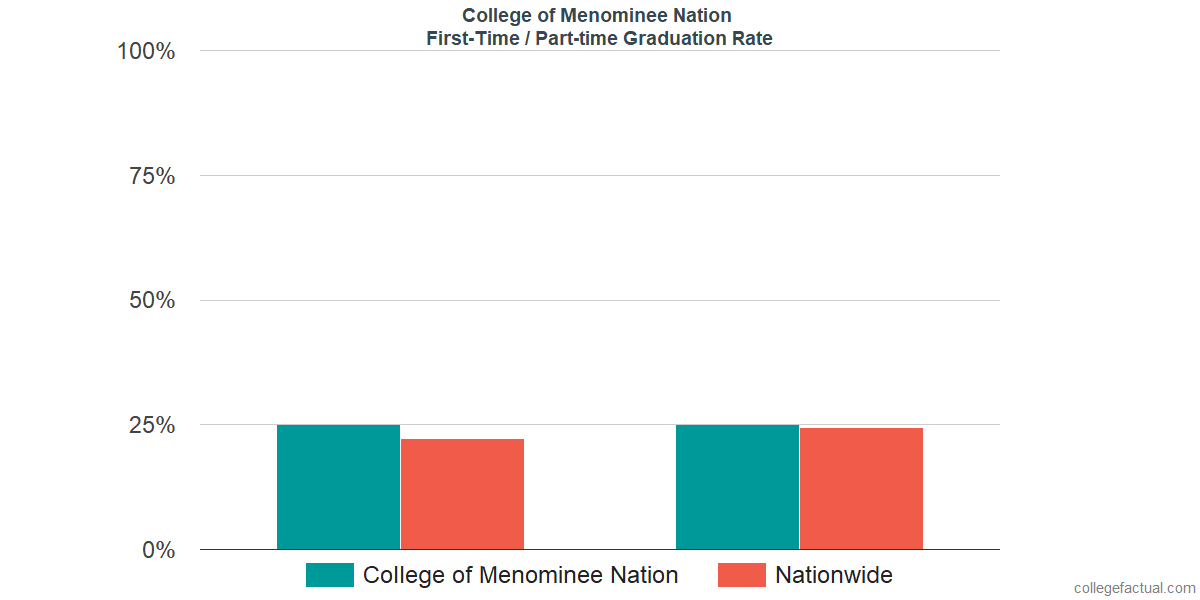Graduation rates for first-time / part-time students at College of Menominee Nation
