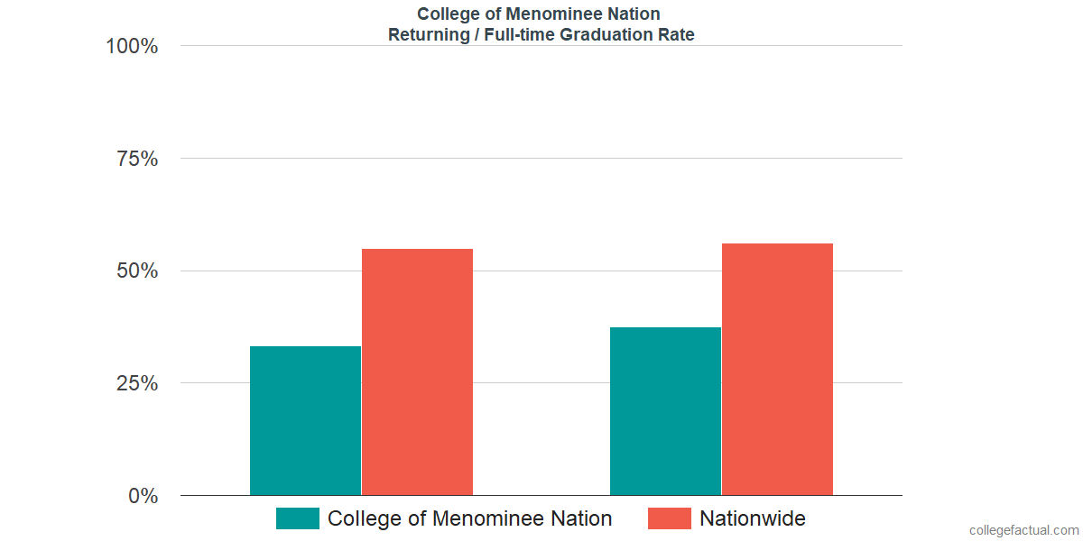 Graduation rates for returning / full-time students at College of Menominee Nation