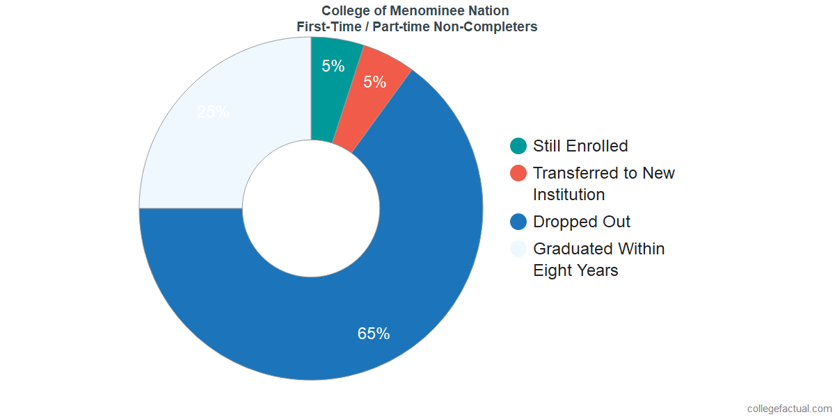Non-completion rates for first-time / part-time students at College of Menominee Nation