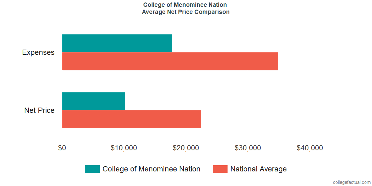 Net Price Comparisons at College of Menominee Nation