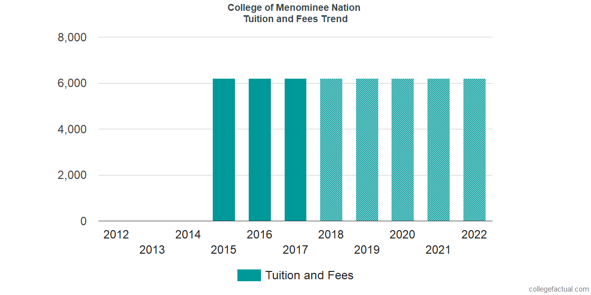 Tuition and Fees Trends at College of Menominee Nation