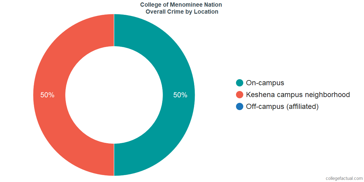 Overall Crime and Safety Incidents at College of Menominee Nation by Location