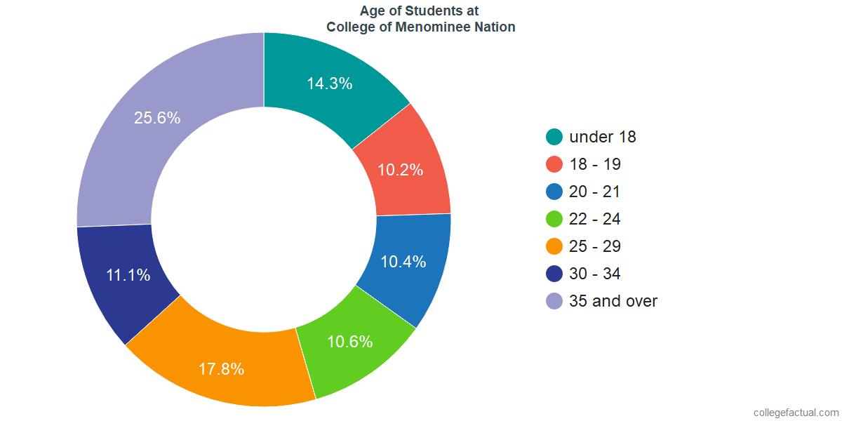 Age of Undergraduates at College of Menominee Nation