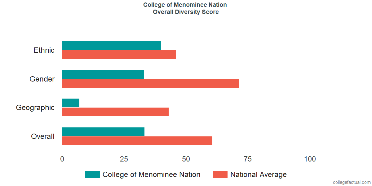 Overall Diversity at College of Menominee Nation