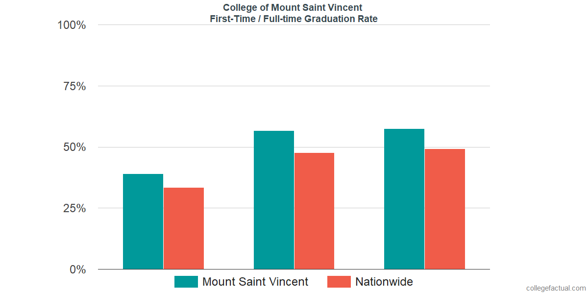 Graduation rates for first-time / full-time students at College of Mount Saint Vincent