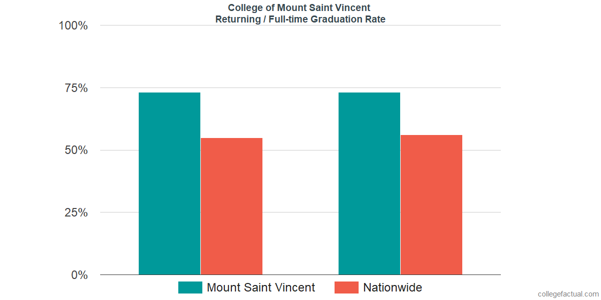 Graduation rates for returning / full-time students at College of Mount Saint Vincent