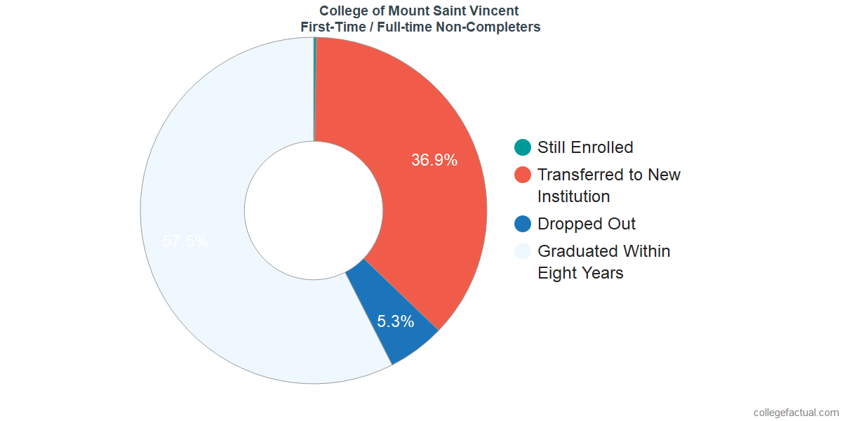 Non-completion rates for first-time / full-time students at College of Mount Saint Vincent