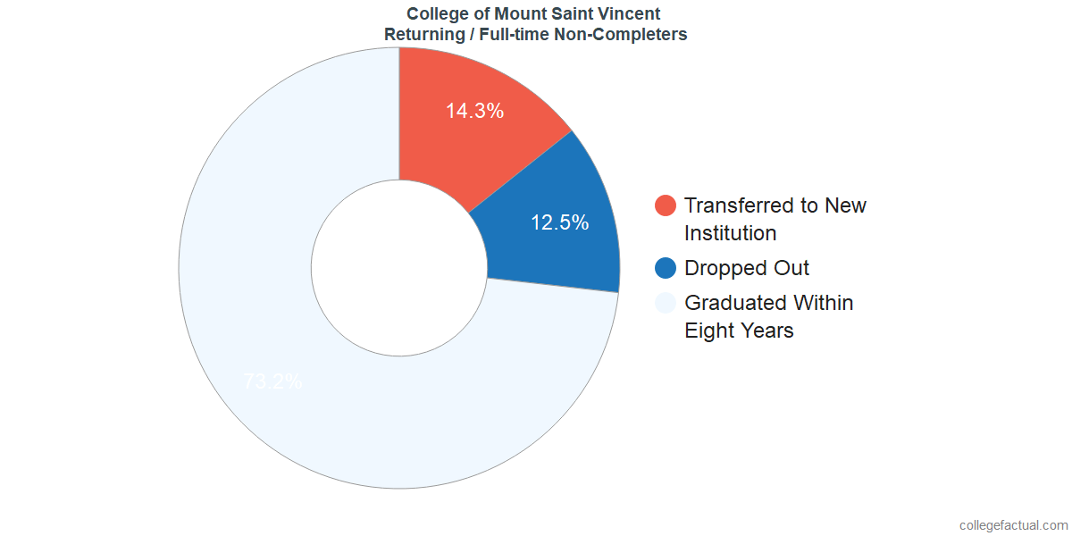Non-completion rates for returning / full-time students at College of Mount Saint Vincent