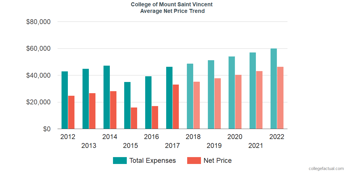 Net Price Trends at College of Mount Saint Vincent
