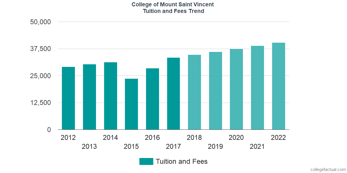 Tuition and Fees Trends at College of Mount Saint Vincent