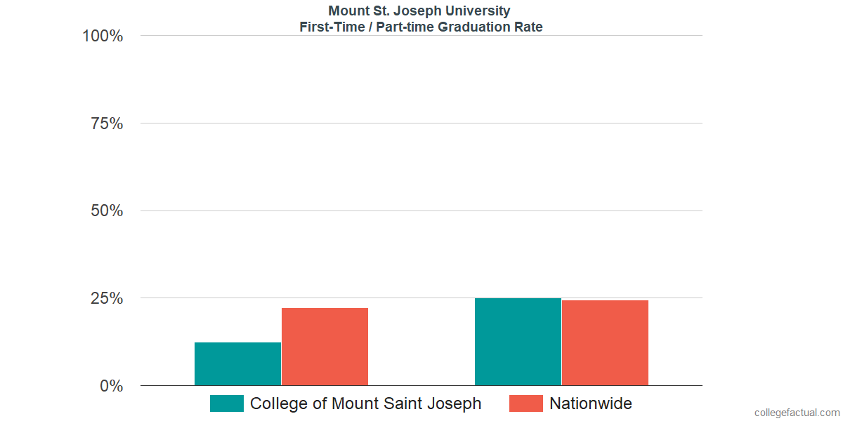 Graduation rates for first-time / part-time students at Mount St. Joseph University