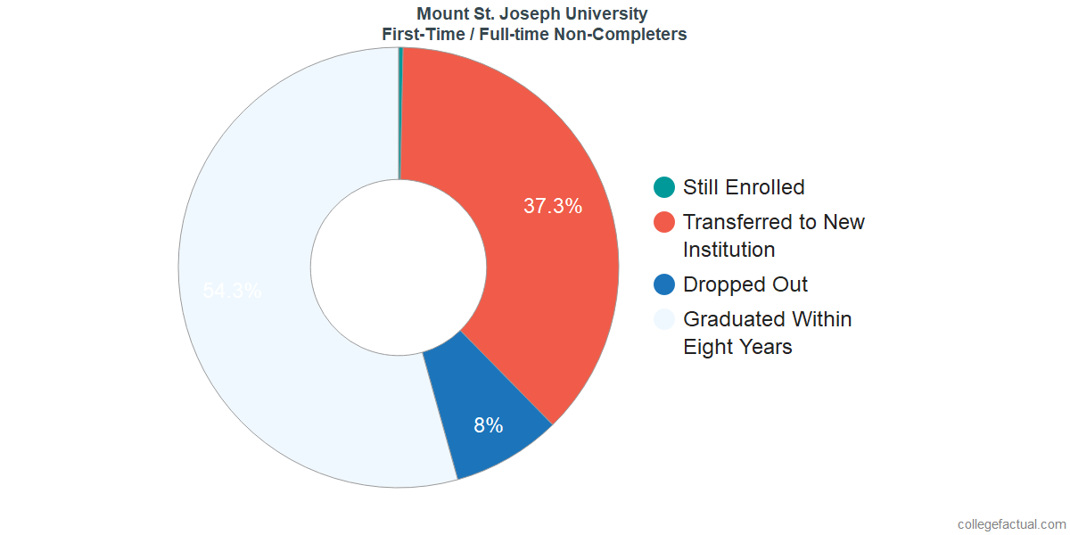 Non-completion rates for first-time / full-time students at Mount St. Joseph University