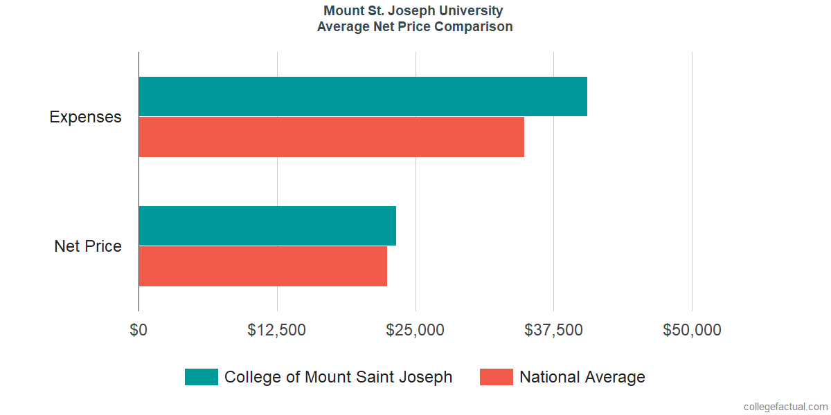 Net Price Comparisons at Mount St. Joseph University